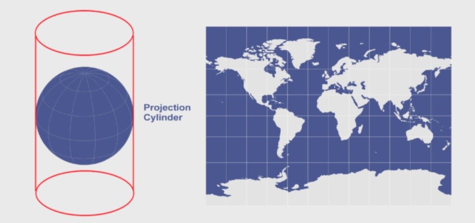 How a Mercator projection maps a sphere to a cylinder